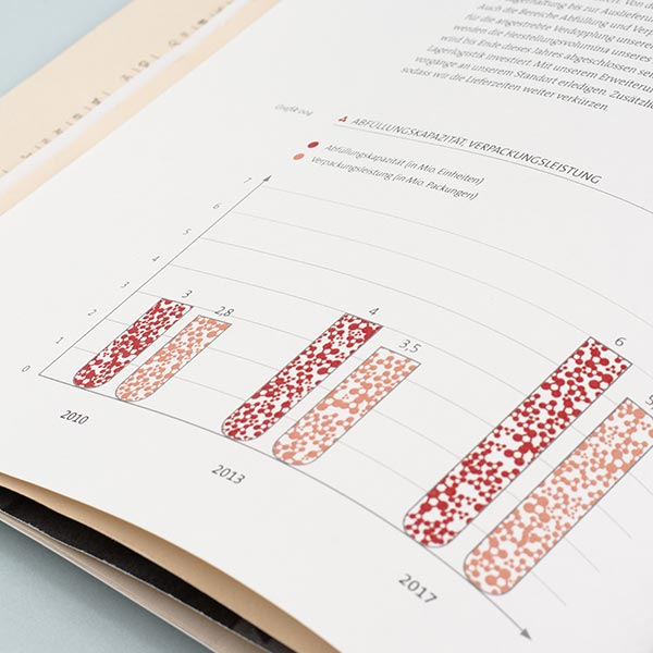 Biotest Geschäftsbericht